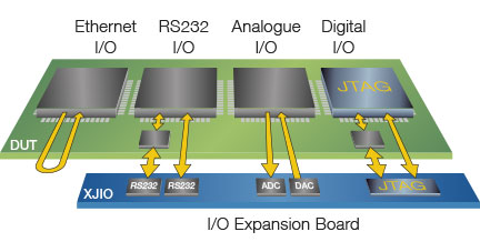 XJIO Test expansion board