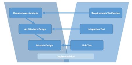 Development process V-model