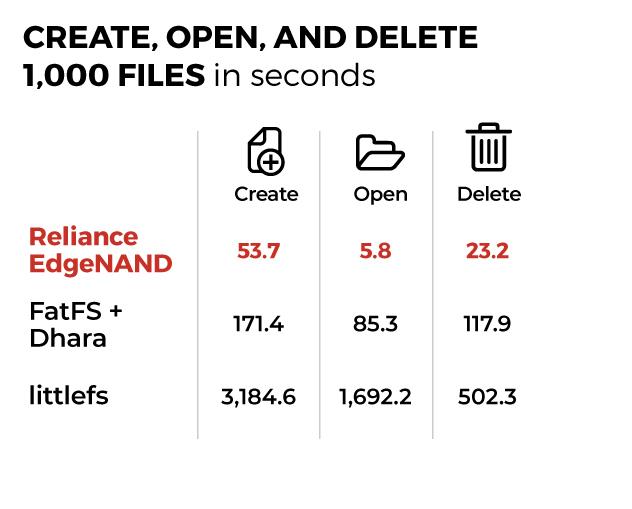 EdgeNAND Embedded flash file system