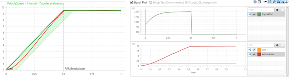 Evaluation view of VehicleSpeed