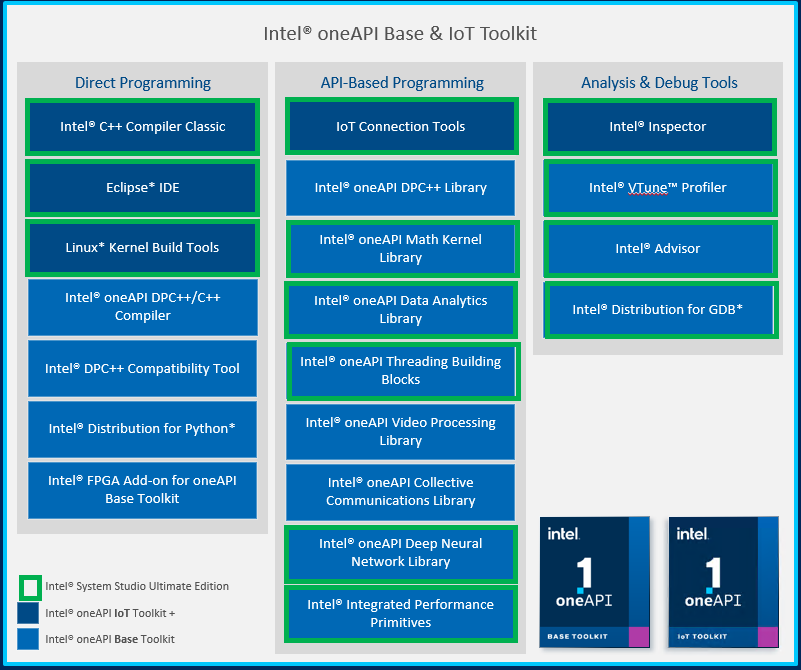 Intel OneAPI Base IoT Toolkit