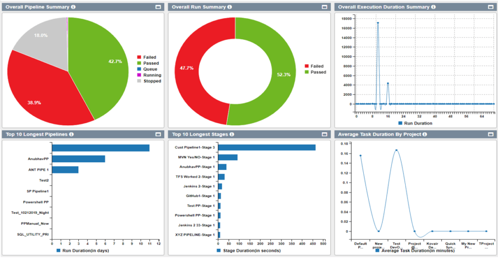 Real time Analytics for Continuous Assessment