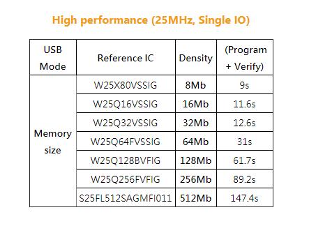 SF600 SPI NOR Flash Programmer - SPI Flash Solution