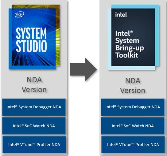 System Studio Intel System Bring-up Toolkit