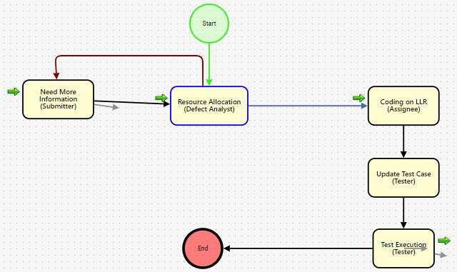 Task based workflow