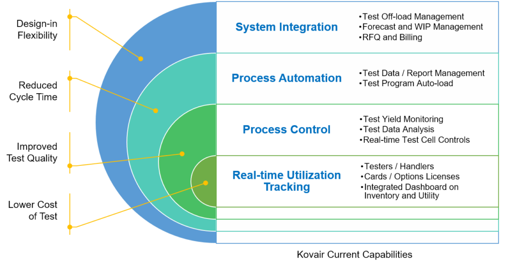 Test and Quality Management Current Capabilities