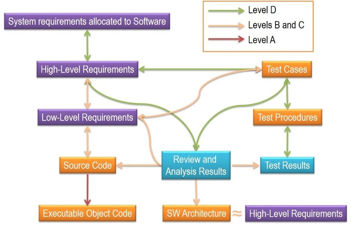 Ttraceability Certification