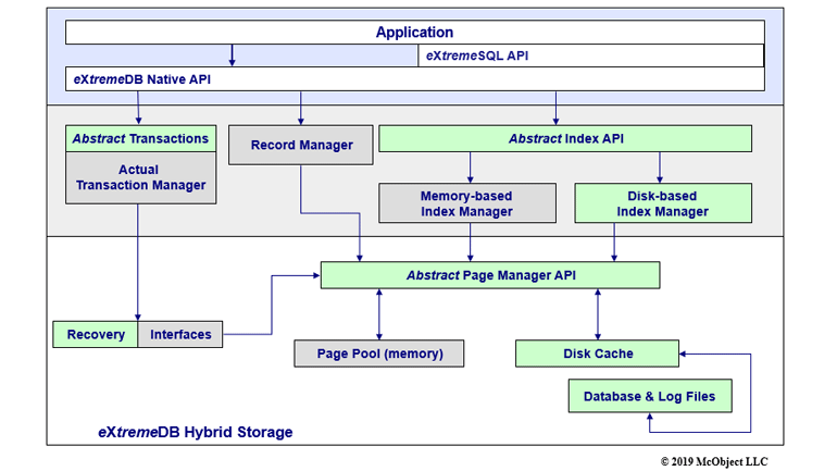 eXtremeDB in-memory and persistant database